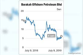 7251 Share News And Price Barakah Offshore Petroleum