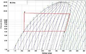 R134a Ambient Temp Pressure Chart Pressure Enthalpy Diagram Of Thermodynamic Cycle R134a