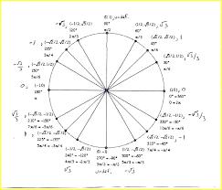 Unit Circle Sin Cos Tan Chart Printable Unit Circle Chart Sin Cos Tan Forms And Templates