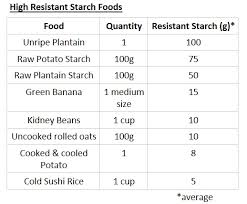 Resistant Starch Food Chart Veggiepharm Gestalt Realty Sells Rs Location Location