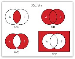 Boolean Venn Diagram Generator Logic Venn Diagram Generator All Wiring Diagram