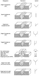 welding symbols chart australia the ultimate guide to welding symbols welding helmet pros