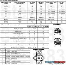 ford e4od transmission wiring diagram ford image e40d neutral safety switch wiring diagram e40d auto wiring on ford e4od transmission wiring diagram