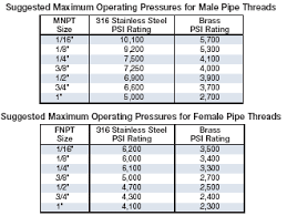 Compression Fittings Technical Information