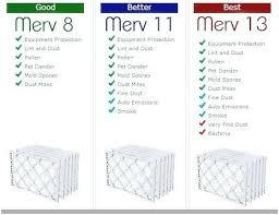 Furnace Comparison Chart Best Furnace Brand