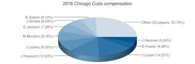Baseball Prospectus Compensation Baseball Prospectus
