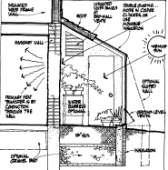 Small Picture Guides to designing passive solar homes