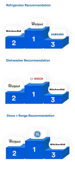 Kitchen Appliance Comparison Chart Repair Pros Tell All Whirlpool Maytag Make The Most