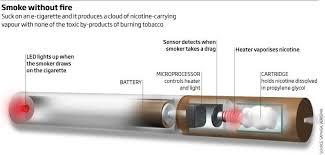 e cigarette health effects business insider e cigarette diagram