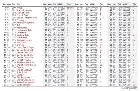 Utf 8 Chart Windows Command Line Unicode And Utf 8 Output Text Buffer