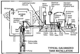 green road farm submersible well pump installation troubleshooting a connect all piping as shown in diagram
