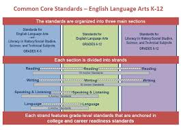 Common Core Math Progressions Chart Pcselemliteracy Licensed For Non Commercial Use Only