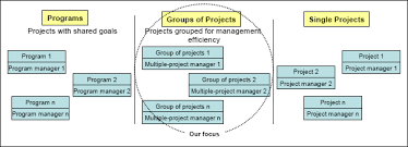 project manager assignment model the project assignment process of multiple project managers