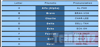 The international radiotelephony spelling alphabet, commonly known as the icao phonetic alphabet, sometimes called the nato alphabet or spelling alphabet and the itu radiotelephonic or phonetic alphabet, is the most widely used radiotelephonic spelling alphabet. English Nato And International Radiotelephony Phonetic Alphabet Table Cheat Sheet