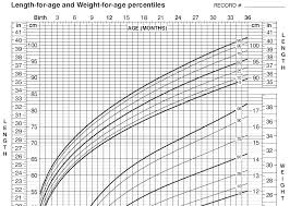 Baby Length Chart By Month Baby Length Weight Online Charts Collection