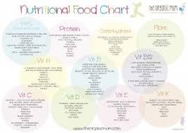 freerawfoodmumebookscreenshot nutritional chart outlines