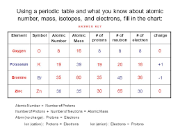 Element Chart With Atomic Number And Mass C Isotopes Mass Atomic Ppt Video Online Download