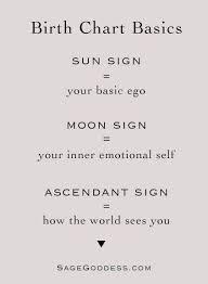 Birth Chart Ascendant Horoscopes Quotes Birth Chart Basics Leo Sun Aquarius