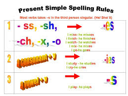 Miss Ale 's 5th grade class: SPELLING RULES FOR THE SIMPLE PRESENT ...