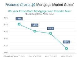 Freddie Mac 30 Year Mortgage Rate Chart Featured Charts