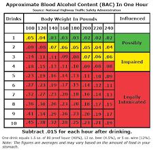 Drinking Level Chart Drinking Limit Chart Bac Wheel Chart