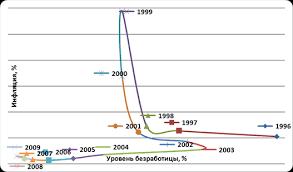 Курсовая работа Инфляция и безработица как основные показатели  Начнем анализ взаимосвязи инфляции и безработицы с построения общего графика для двух показателей