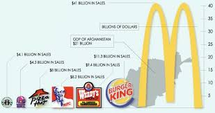 Wendy S Stock Chart Pin By Steven Maiken On Information Graphics Food Charts