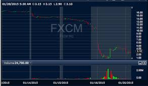 Fxcm Stock Price Chart Fxcm Shorts And Institutional Traders Are Scrambling For