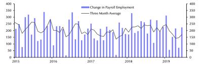 Trump Is Falling Almost 1 Million Jobs Short Vs Obama