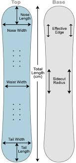 Snowboard Sizing Chart And Calculator File Snowboard Sizing Jpg Wikipedia