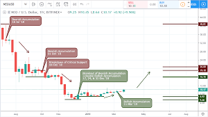 Neo Usd Chart Neo Price Prediction A Technical Analysis Of Neo Usd
