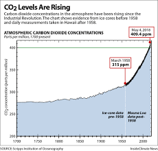 Co2 Levels Chart Chart Atmospheric Co2 Levels Are Rising Insideclimate News