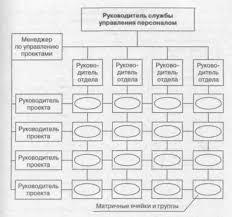 Организационная структура системы управления персоналом дипломная  Обоснование Организационная структура системы управления персоналом дипломная работа