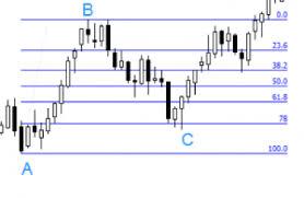 Fibonacci Trading Tools In Forex Comparic Com