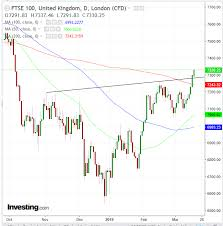 Ftse 100 Futures Chart Opening Bell U S Futures Pop On Fed Optimism Europe U K