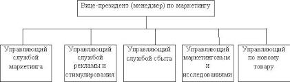 Реферат Процесс управления маркетингом com Банк  Процесс управления маркетингом