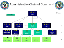 Us Navy Chain Of Command Chart Nrh Nr Organization