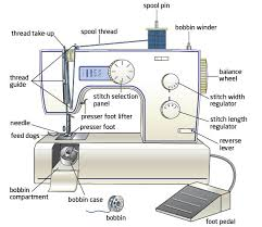 Sewing Machine Labeled