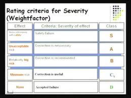 Failure Mode Failure Modes Effects Analysis Fmea Youtube