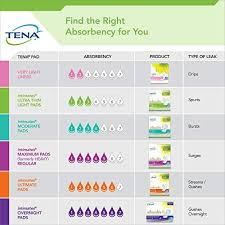 Tena Brief Sizing Chart Tena Incontinence Pads For Women Overnight 28 Count
