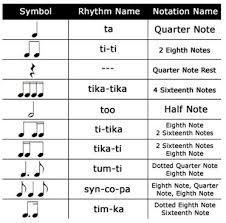 Kodaly Rhythm Symbols A System Of Music Education For