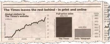 Misleading Graphs Real Life Examples Statistics How To