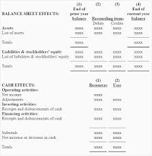 cash flow statements worksheet for preparing a statement of cash flows accounting for