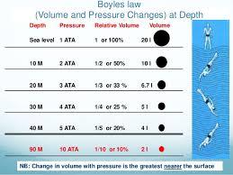 ปริมาตรของปอดเราที่เปลี่ยนไป เมื่อผ่านไปทุก ๆ 10 เมตร จะมีแรงดันชั้นบรรยากาศ ATM (Atmosphere Pressure) เพิ่มขึ้น 1 Bar โดยจะรวมกับแรงดันบนผิวน้ำด้วยเสมอ
