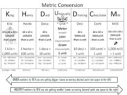 Eureka Place Value Chart Place Value Chart Math Grade Metric Conversion Chart Image