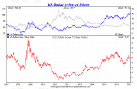 Spot Silver Chart Silver Vs The Dollar Smaulgld