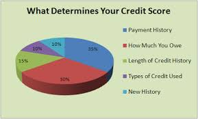 Image result for CREDIT SCORE CHART