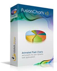 Infosoft Global Creators Of Fusioncharts Animated Flash