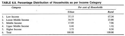 essay on urbanization in  percentage distribution of households