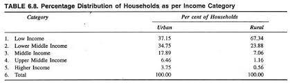 essay on urbanization in percentage distribution of households